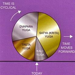 The Vedic yuga cycle.